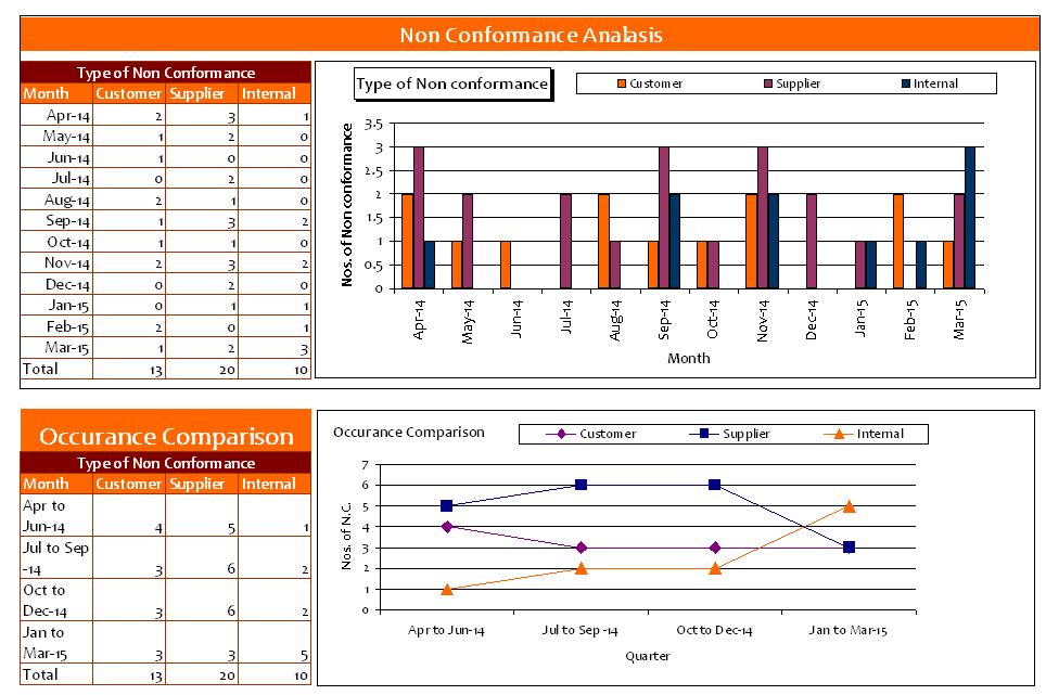 ncr label templates - quality non conformance report template images template