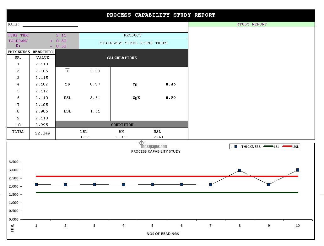 How Do I Create Histograms & Process Capability ... - SigmaXL