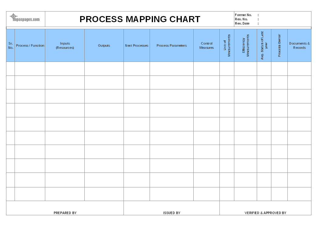 Process mapping chart format for Process mapping templates in excel