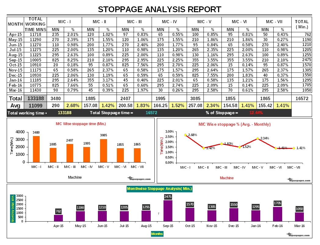 Stoppage Analysis Report Format Image 01 ...  Analysis Report Format
