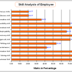 Employee Skill Analysis
