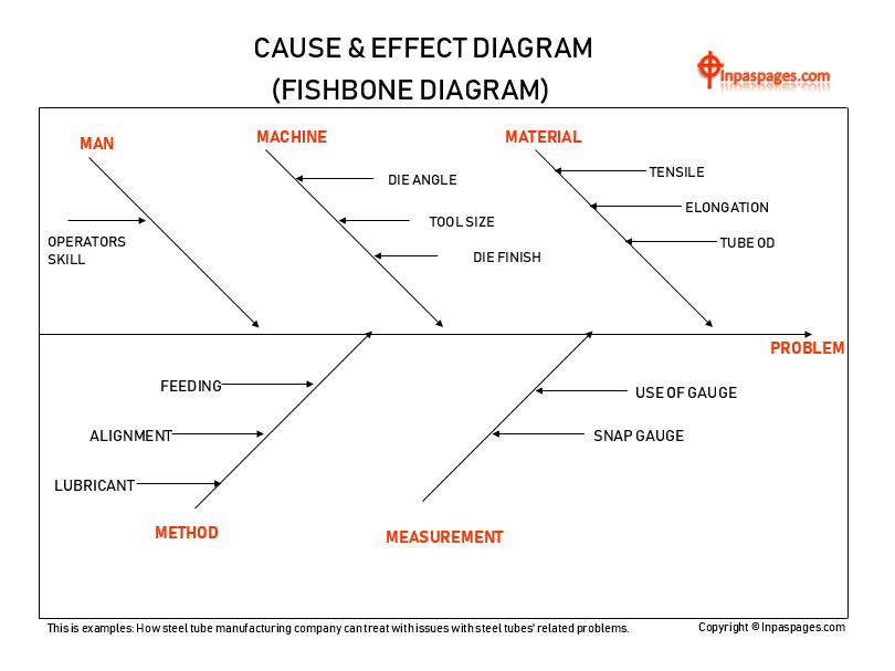 What Is Fishbone Diagram Problem Solving Tools