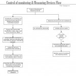 Control of Monitoring & Measuring Devices Flow