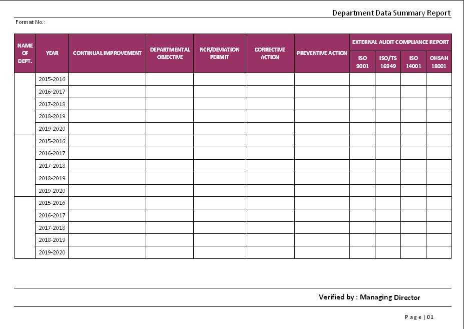 Departmental Data summary