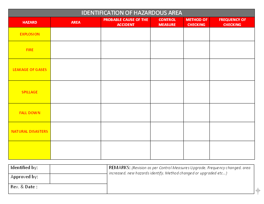 identification of hazardous area zones