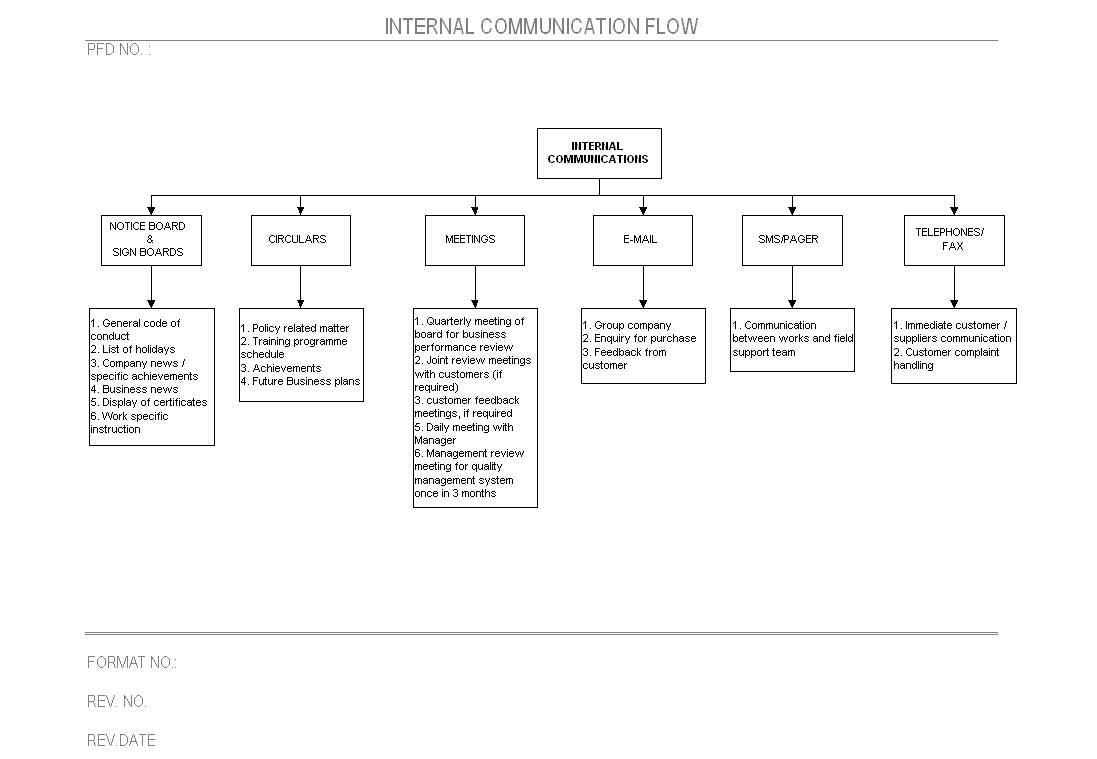 Internal Communication flow