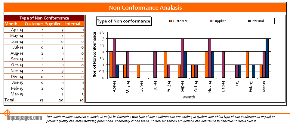 Non conformance Analysis
