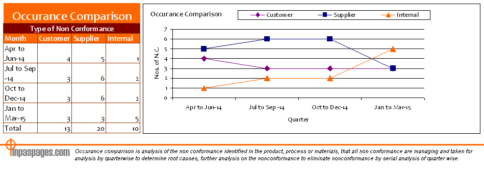 Occurrence comparison of non conformance