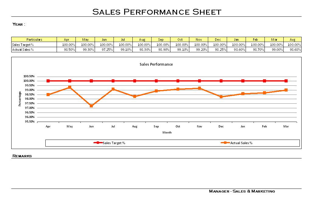 Sales performance sheet