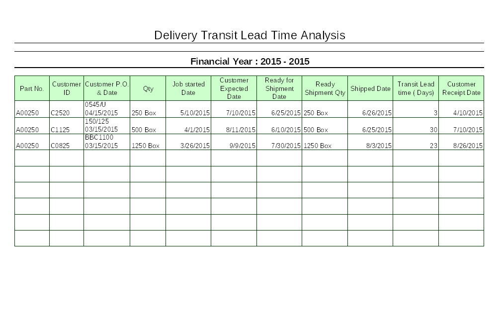 Delivery transits lead time analysis