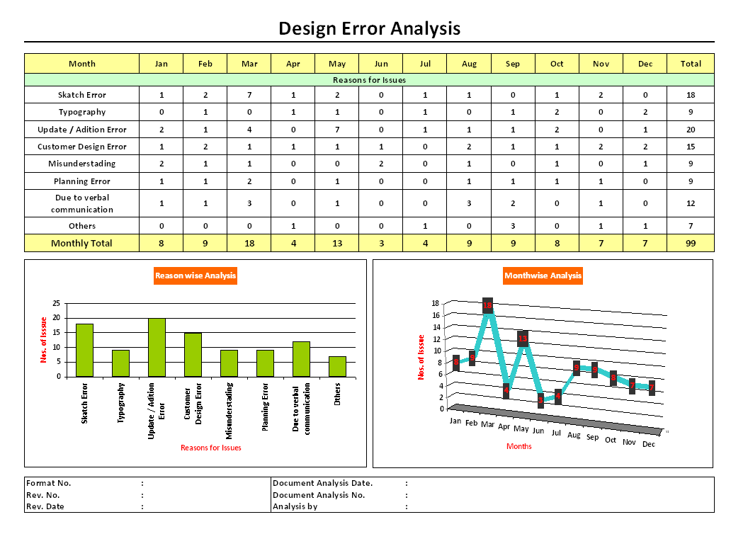 Design Error Analysis