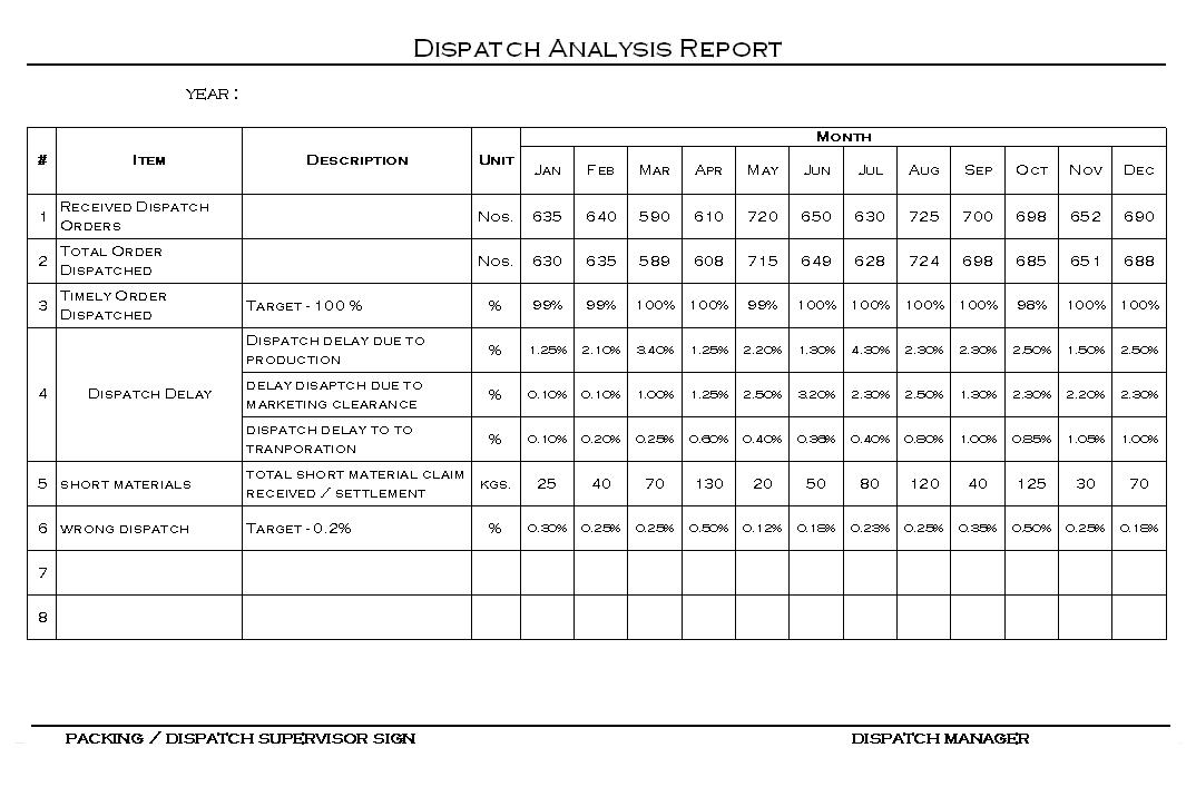 Dispatch analysis report