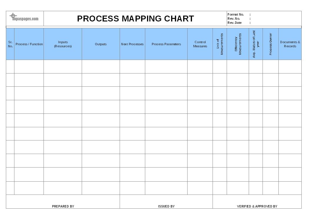 Process mapping chart