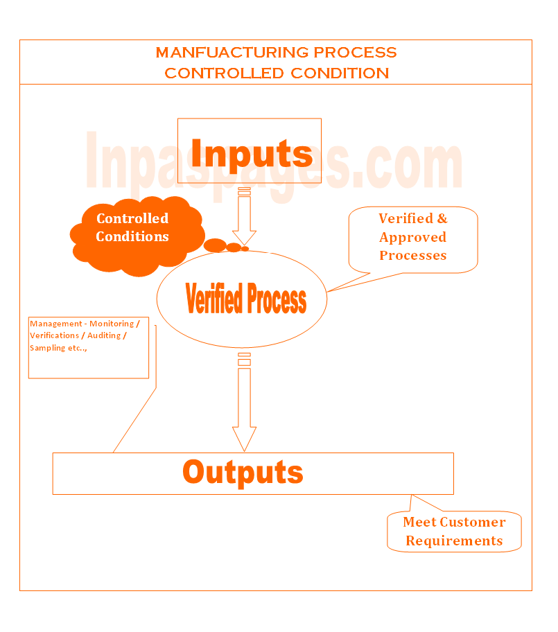 Manufacturing process controlled condition