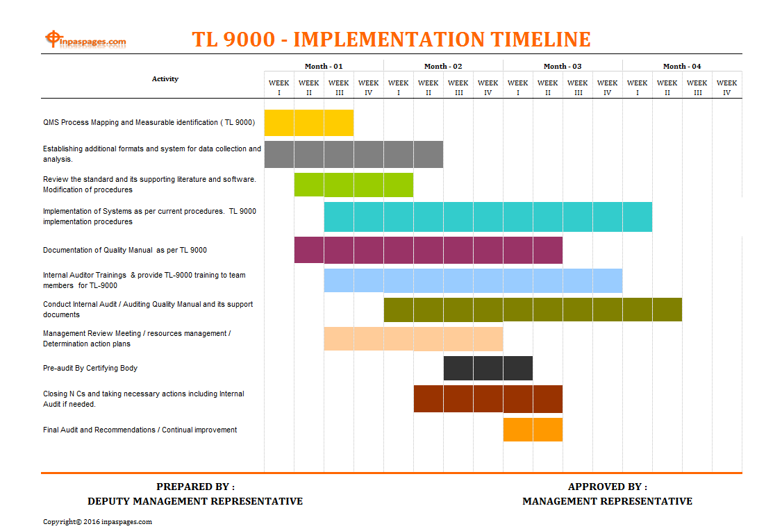 TL 9000 implementation timeline