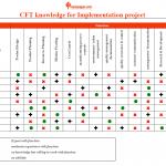 Cross Functional team skill chart